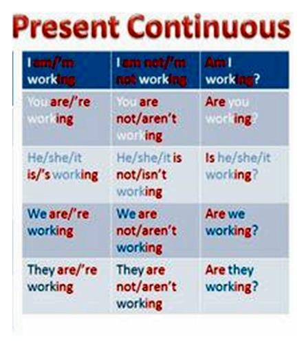 Rumus, dan Contoh Present Continuous Tense