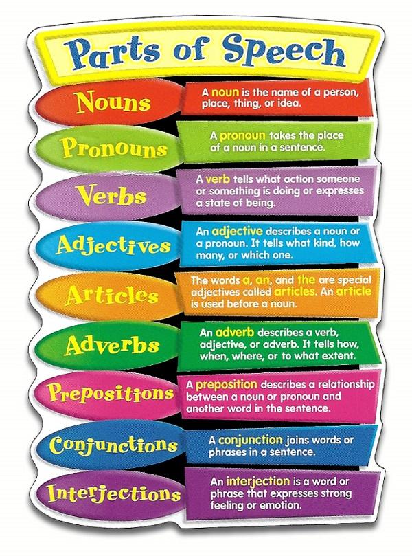 Mengetahui lebih mendalam Tentang part of speech