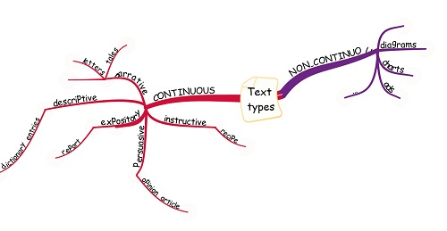 Mengenal jenis variasi types of text